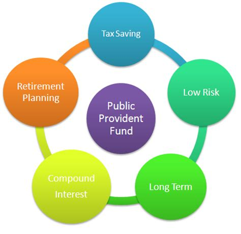 Investment business plan india 485637